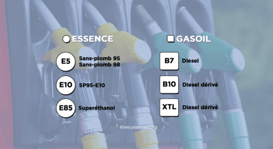Quels sont les nouveaux noms des carburants à la station-service ?